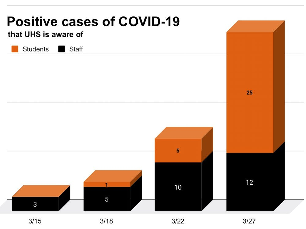 Number of COVID-19 cases on days that the University made announcements Design Credit: Zachary Shevin / The Daily Princetonian