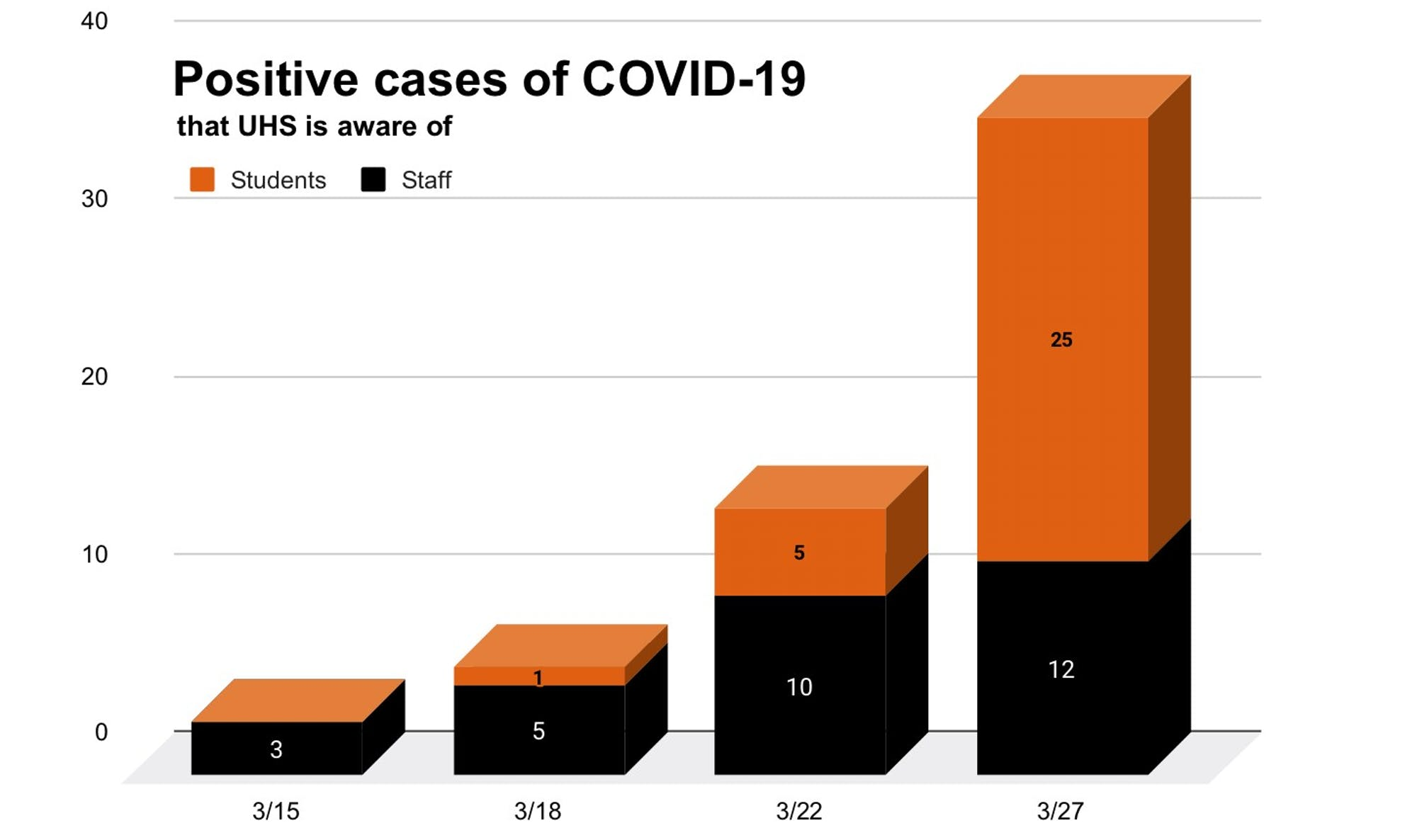 positive-cases-of-covid-19-7