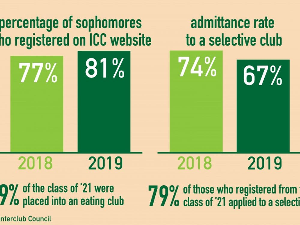 Four percent more of sophomores participated this spring than in spring of 2018.