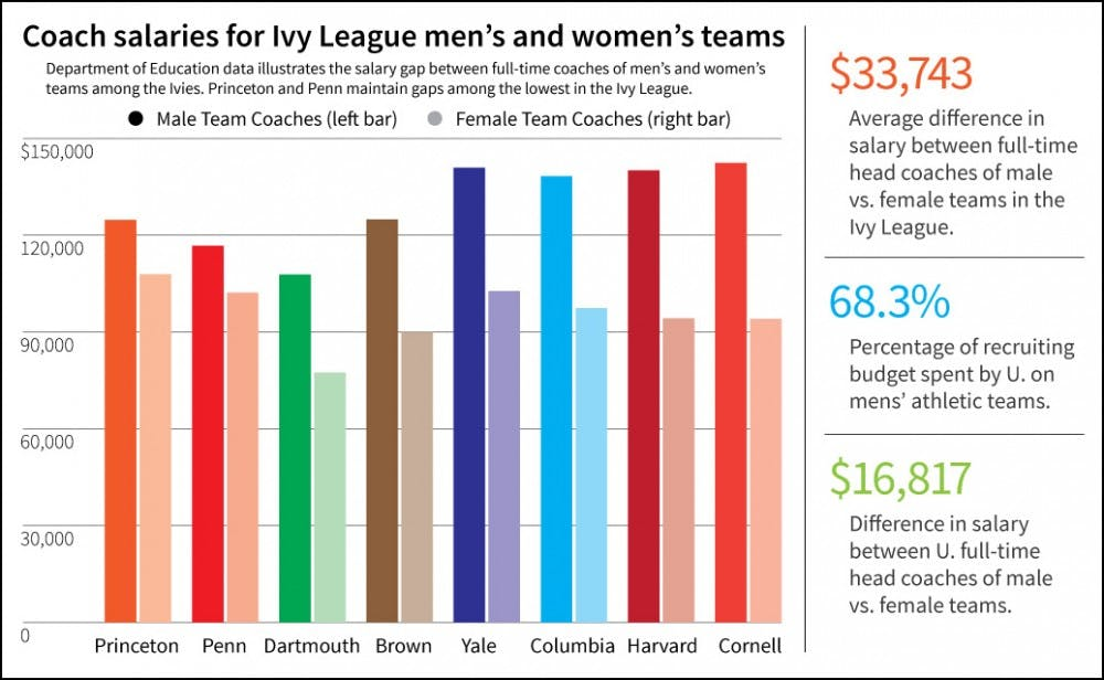 Coach-Wage-Gender-Gap