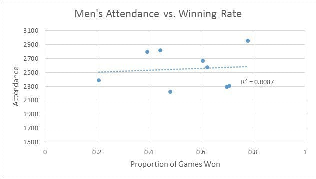 Women's basketball home-game attendance correlated with success