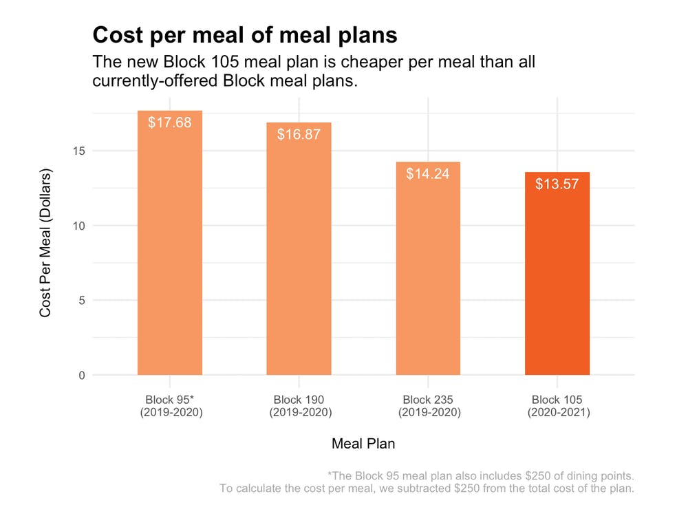 The new Block plan will cost less per meal than all current Block plans. Design Credit: Kenny Peng / The Daily Princetonian