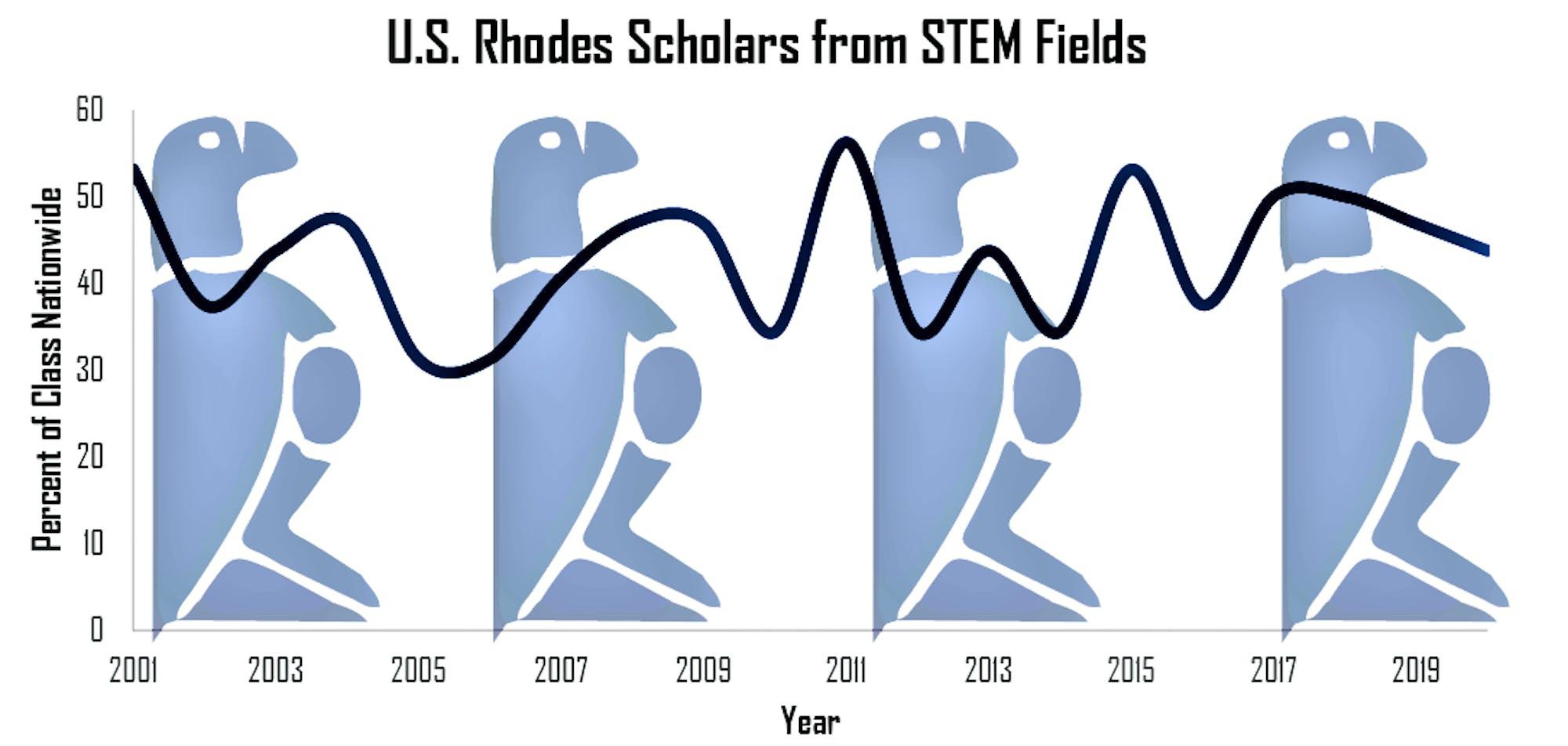 national-statistics-on-rhodes-scholars-from-stem-fields