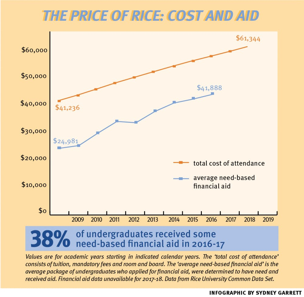 tuition_and_aid_infographic