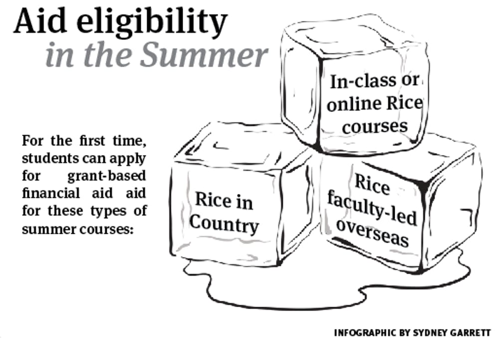 summer-financial-aid-infographic