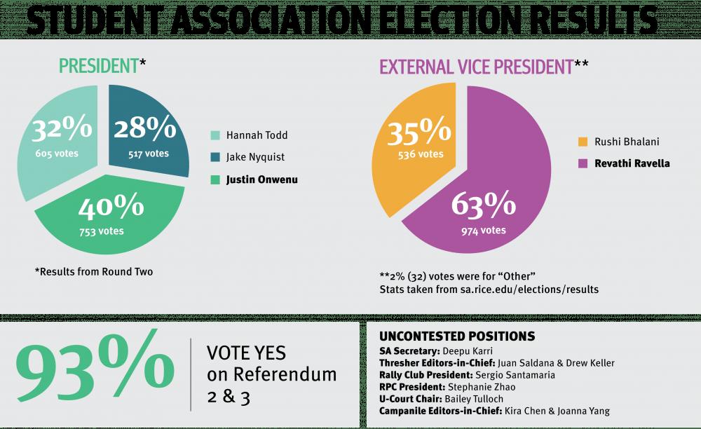 sa_elections_graphic