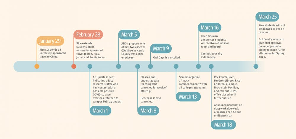 covid-19-timeline