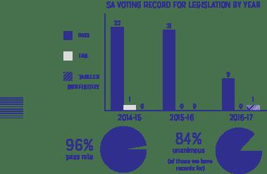sa_voting_record_infographic