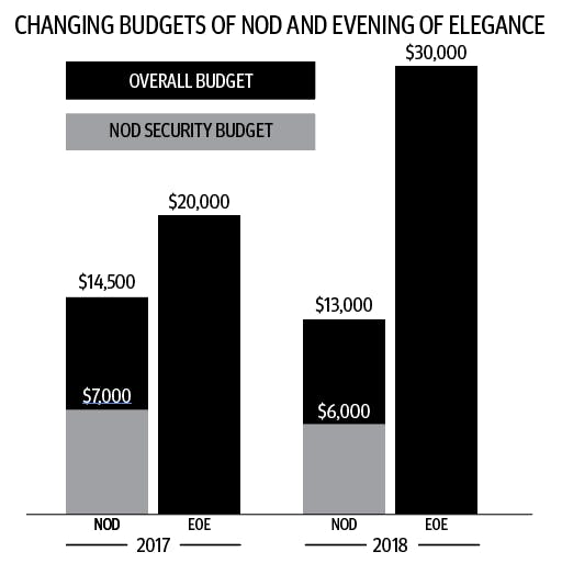 NOD infographic