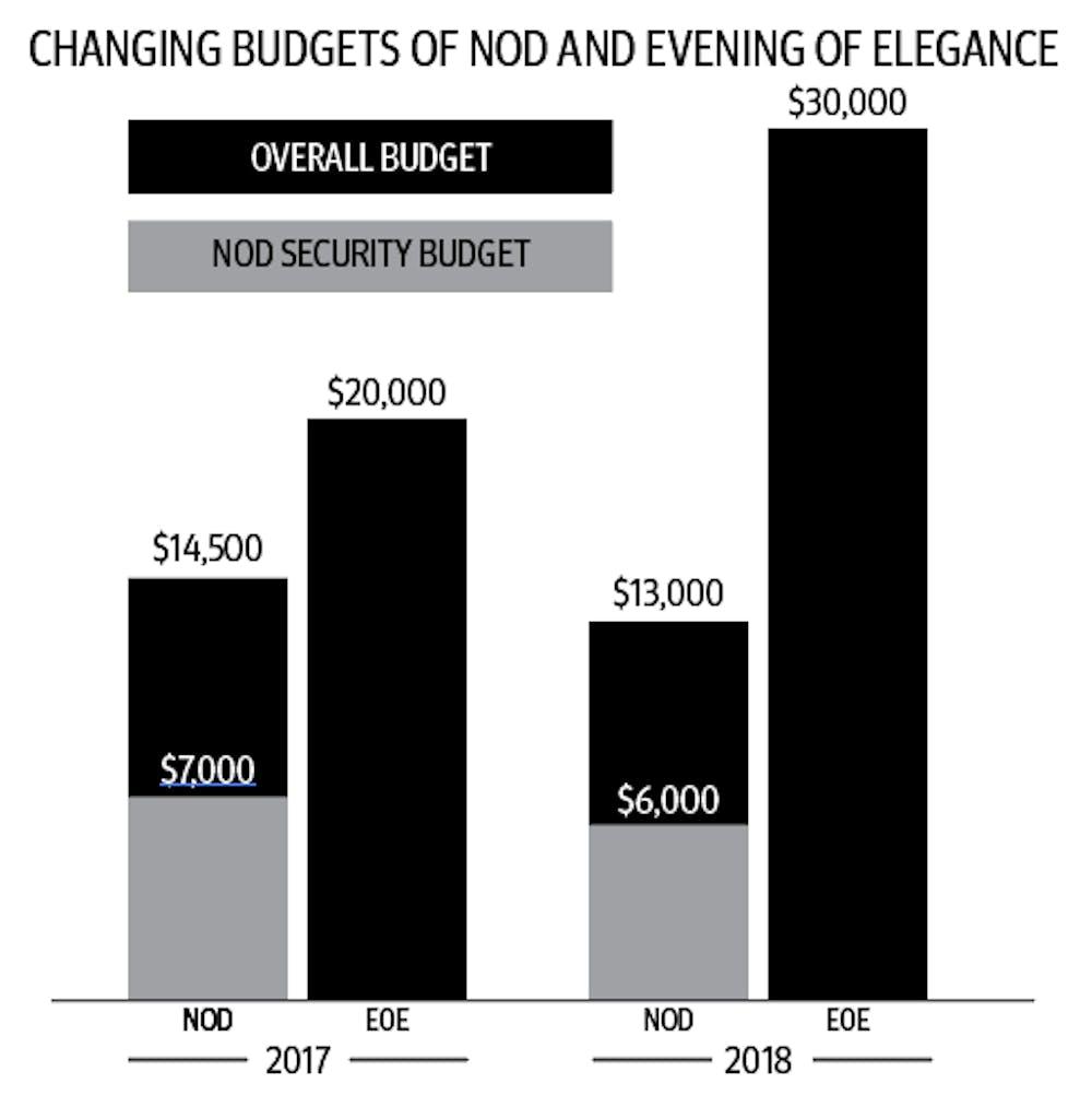 nod-infographic