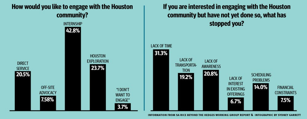 houston_engagement_infographic