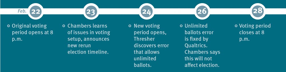 elections_timeline
