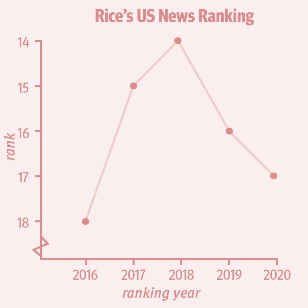 rice-ranking-tina-liu