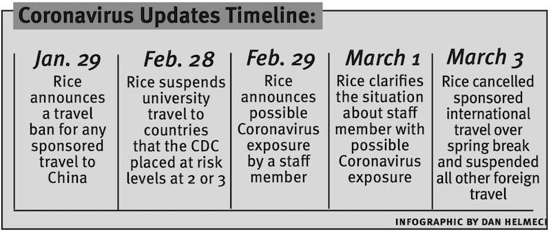rice university coronavirus