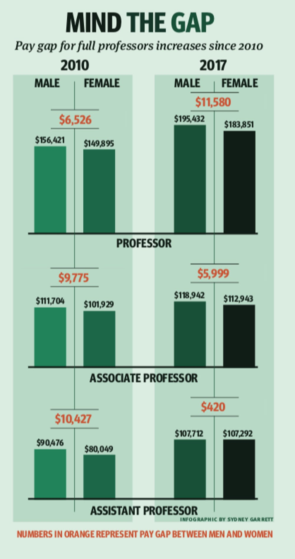 pay-gap-story-sydney-garrett-infographic