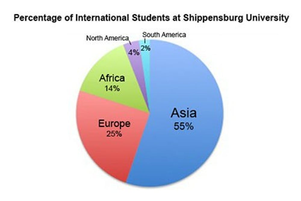 Shippensburg goes global