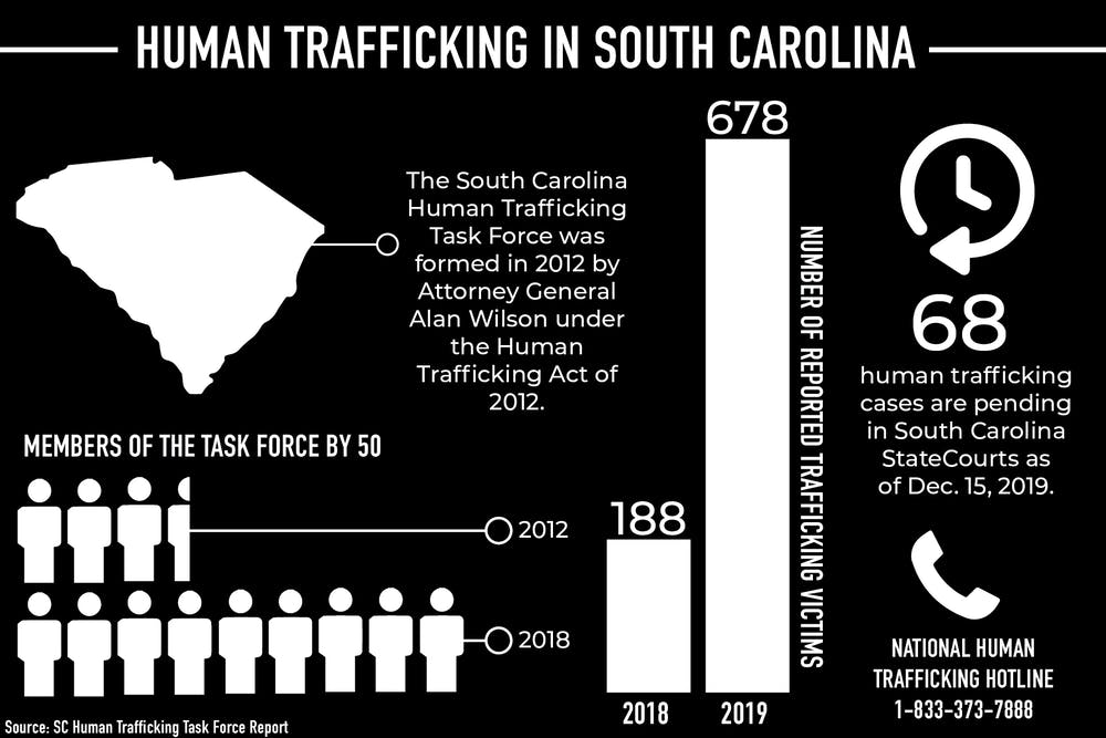 Human trafficking is a widespread issue: Here's how you stay safe - The  Daily Gamecock at University of South Carolina