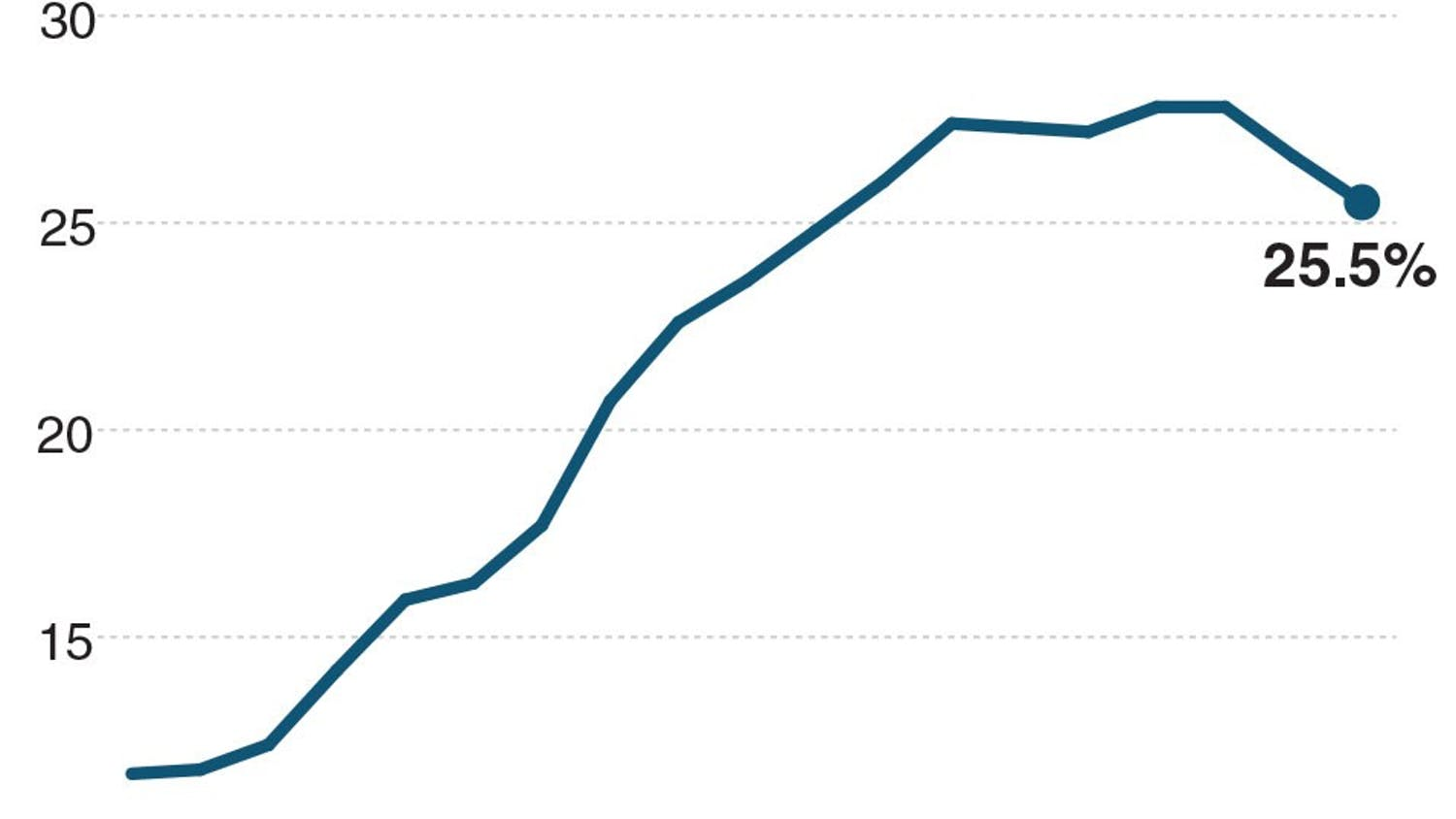 Chart showing the unemployment rate in Greece since 2010.