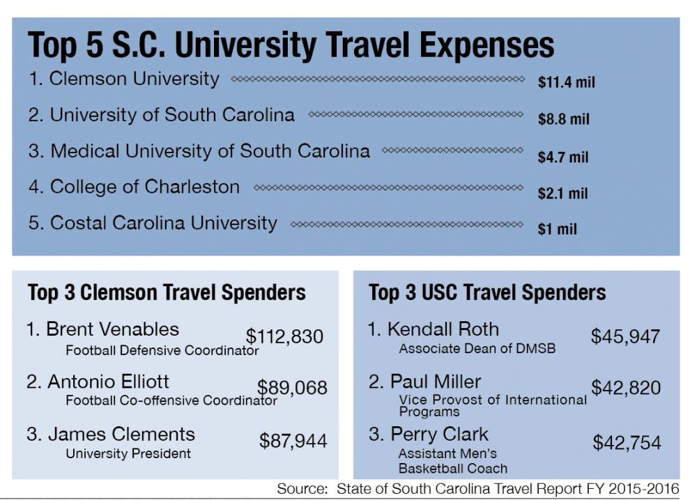 Darla Moore School Dominates Usc S Travel Expenses