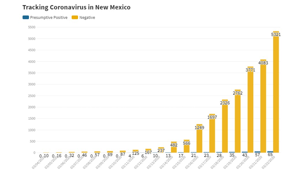 Opinion Bad Graphs Suck A Primer On Covid 19 Data Coverage New Mexico Daily Lobo