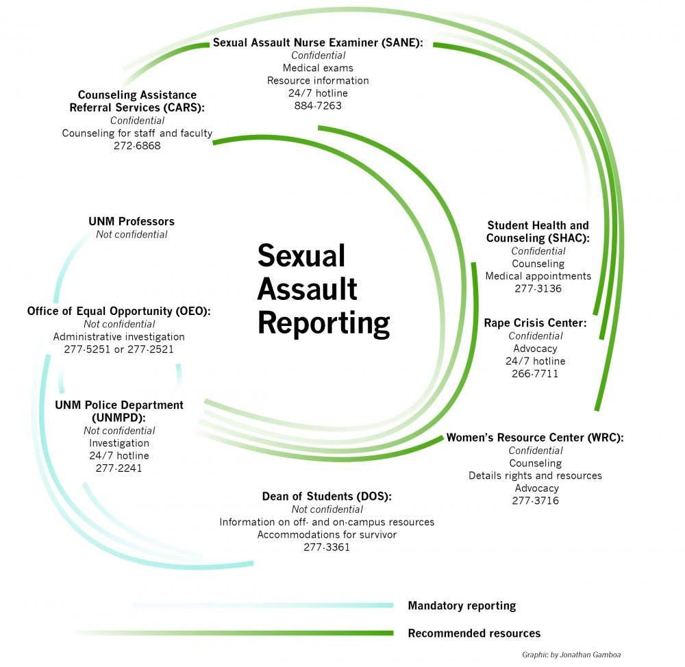 sexual_assault_flow_chart