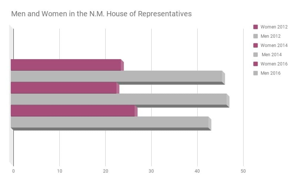men-and-women-in-the-nm-house-of-representatives