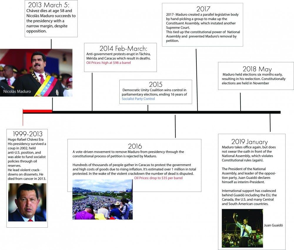 venezuela_graphic