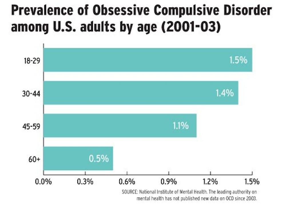 ocd-prevalence