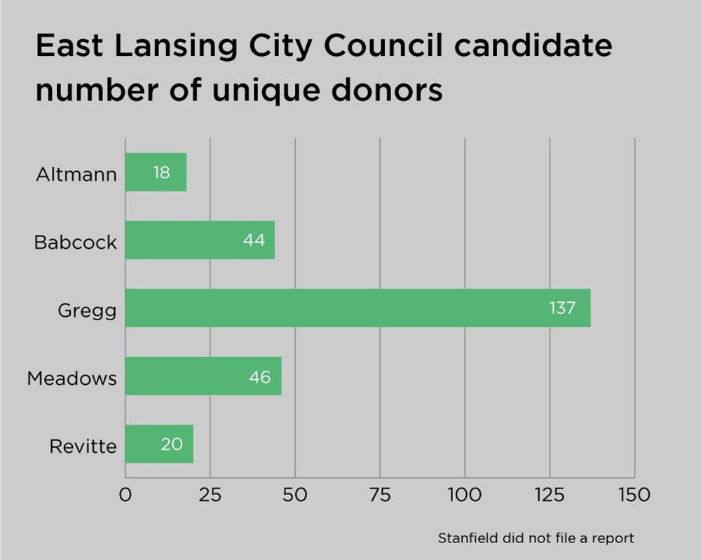 <p>Unique donors according to campaign finance reports from the Ingham County Clerk&#x27;s Office. </p>