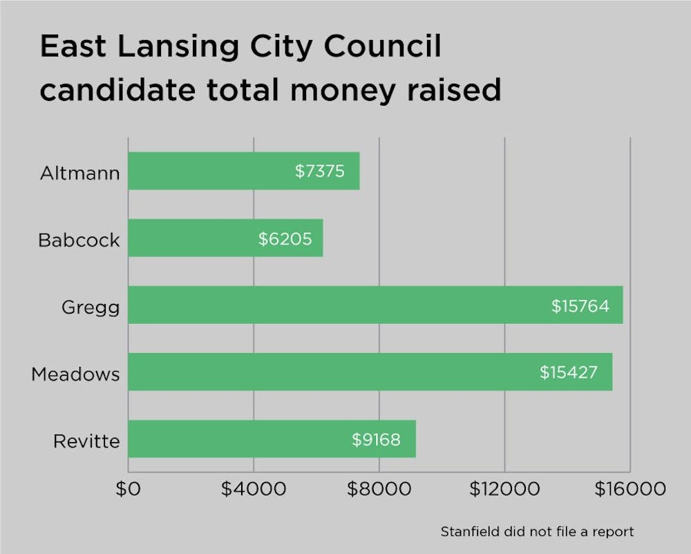 <p>Total money raised according to campaign finance reports from the Ingham County Clerk&#x27;s Office. </p>