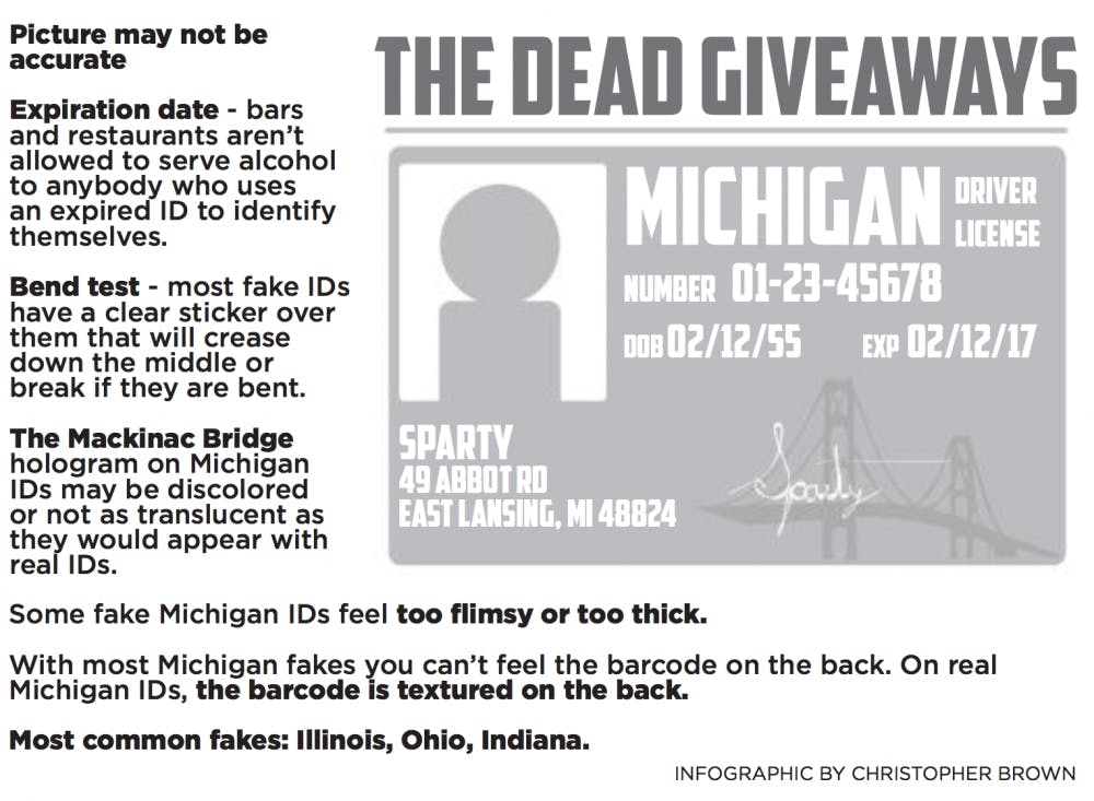 Ohio Drivers License Barcode Format