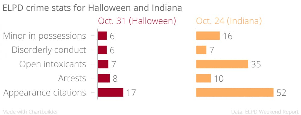 elpd_crime_stats_for_halloween_and_indiana_jui_travel_chartbuilder