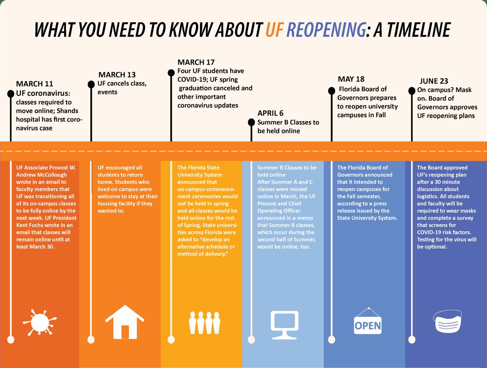 UF Reopening timeline