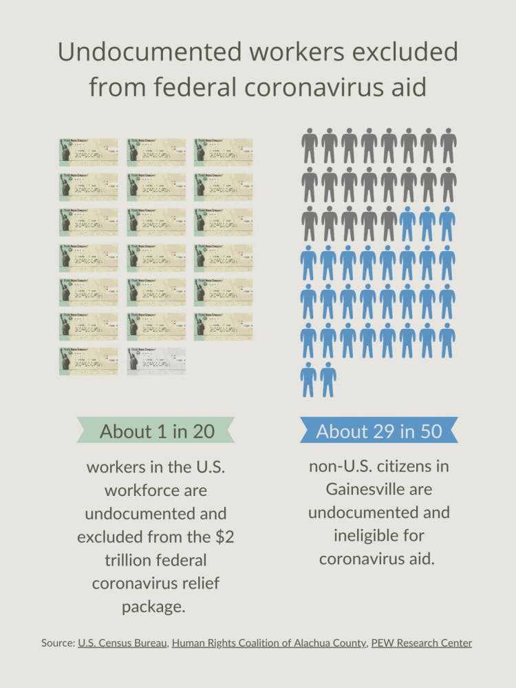 Undocumented immigrants and federal relief during COVID-19