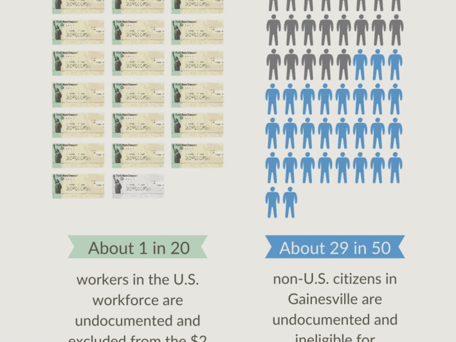 According to the 2016 report from the U.S. Census Bureau, 6 percent of residents in the community are non-U.S. citizens. Of those residents, the Human Rights Coalition of Alachua County said about 5,000 are undocumented.