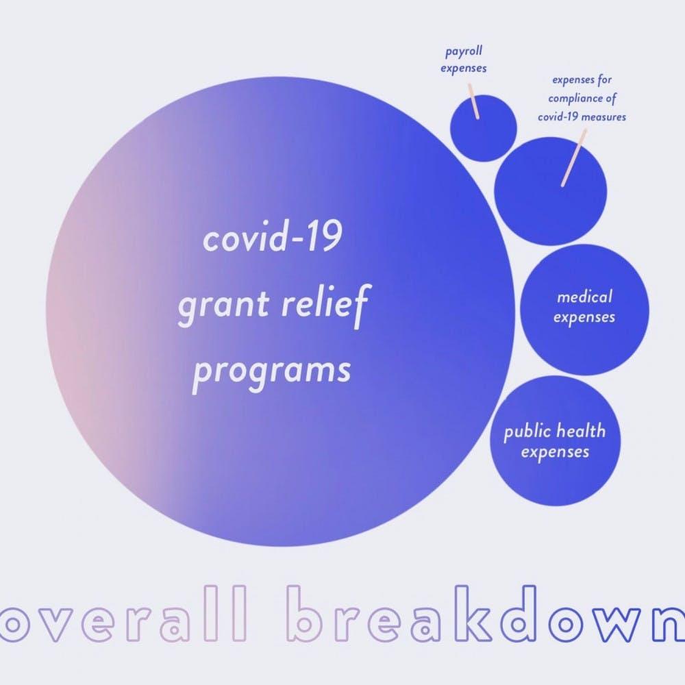 COVID-19 grant relief