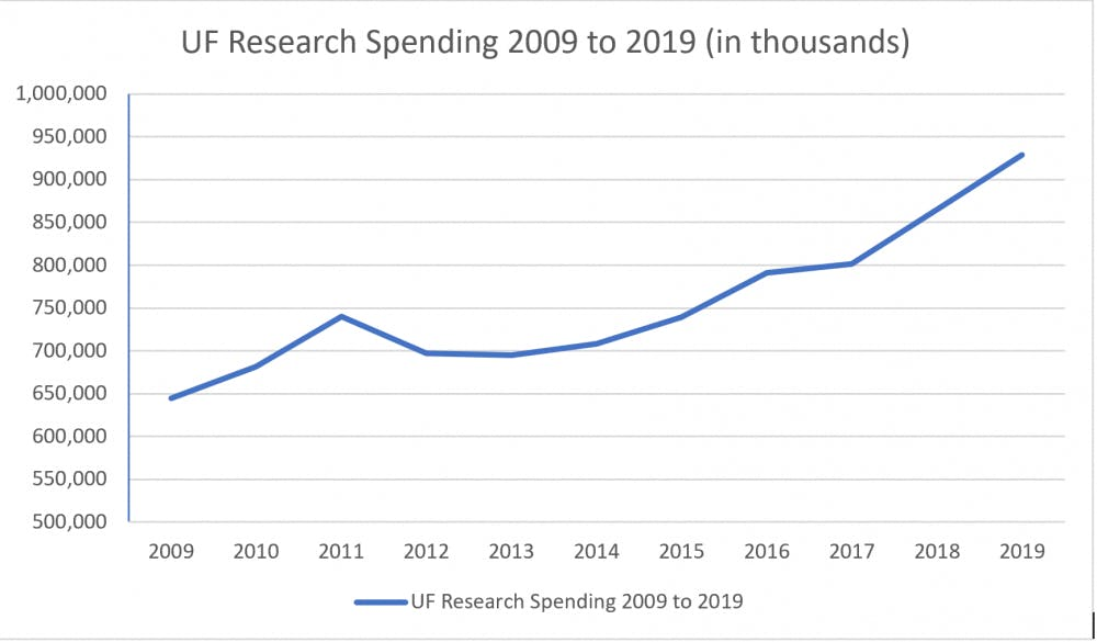 """<p><span id=""""docs-internal-guid-323d0371-7fff-a695-01f5-88a17373f89c""""><span>Research spending has increased gradually over the years at UF. In 2019, UF spent $928.6 million in research spending.</span></span></p>"""