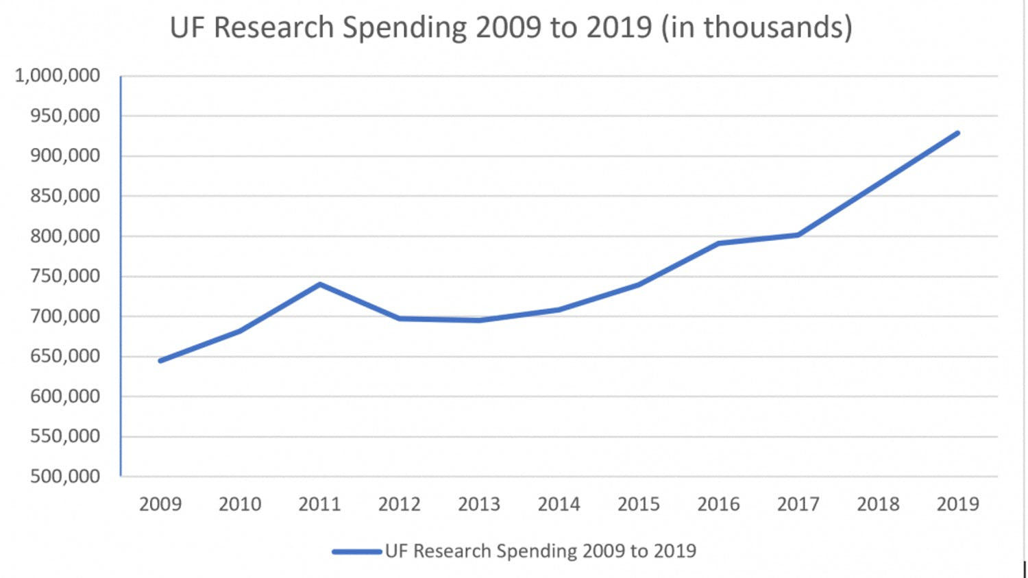 Research spending has increased gradually over the years at UF. In 2019, UF spent $928.6 million in research spending.