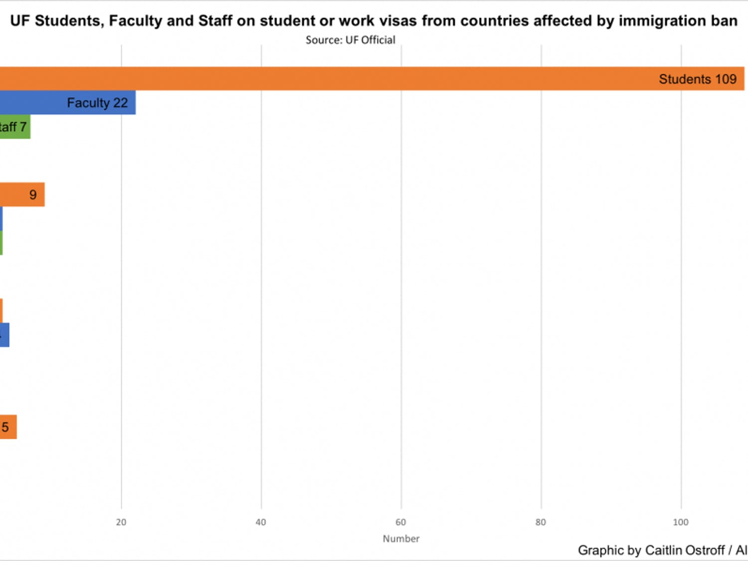 In total, 167 UF students, faculty and staff combined come from one of the seven countries affected by President Donald Trump's immigration ban. No students, faculty or staff come from Somalia, Sudan or Yemen. These people do not hold a green card or have permanent residency but study or work at UF on scholar or work visas.