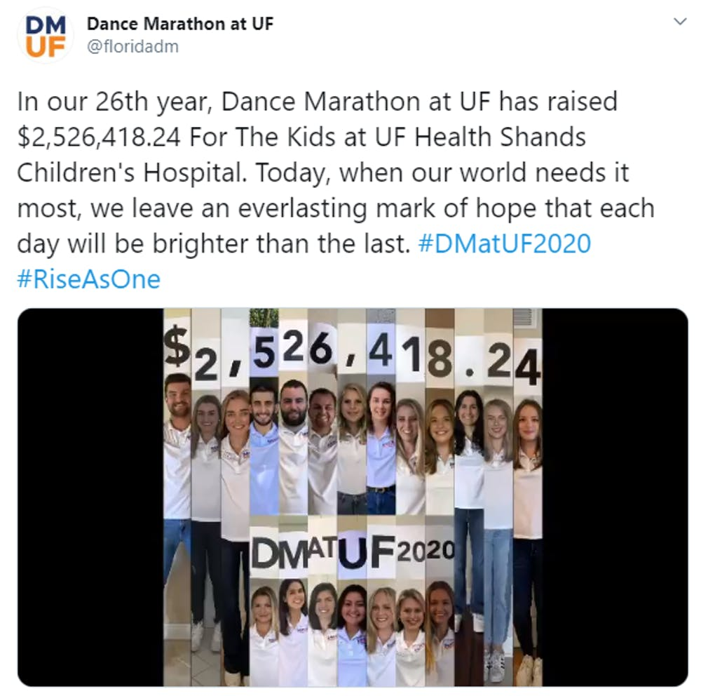 <p><span>A tweet from Dance Marathon at UF revealed that this year's 26th annual fundraiser raised more than $2.5 million for UF Health Shands Children's Hospital. This year's event went virtual due to COVID-19 concerns.&nbsp;&nbsp;</span></p>