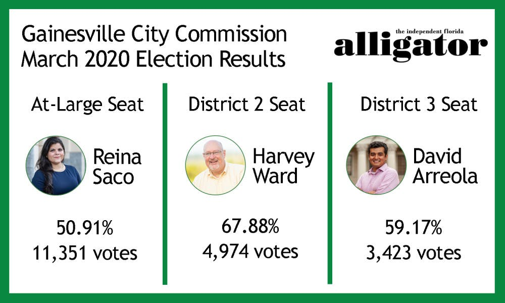 City Commmission results 2020