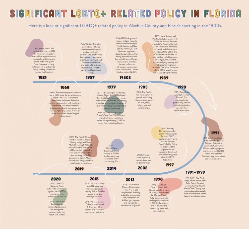 LGBTQ+ policy in Floirida timeline