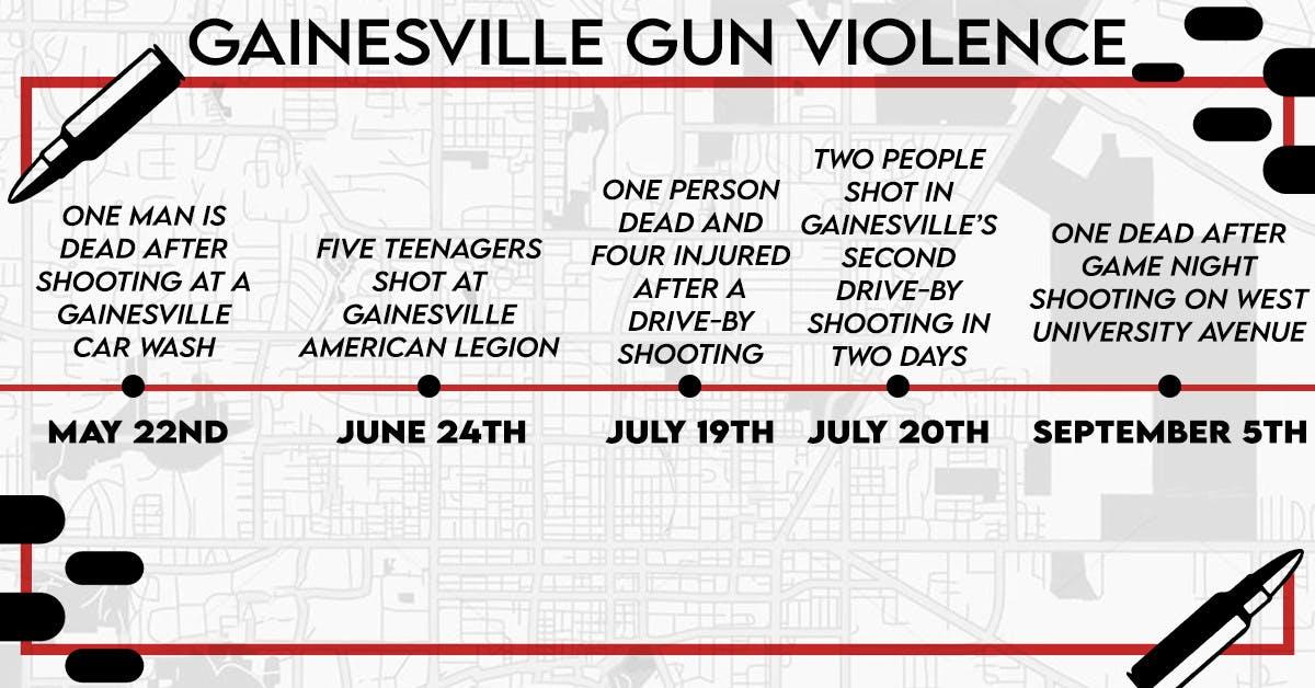 Gun Violence Timeline2_Melanie_Pena.jpg