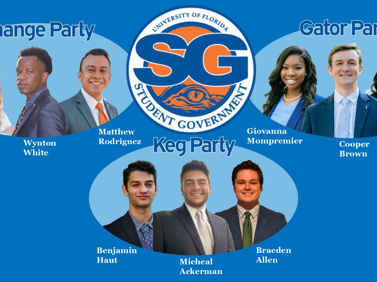 Executive candidates for Change Party, Gator Party and Keg Party