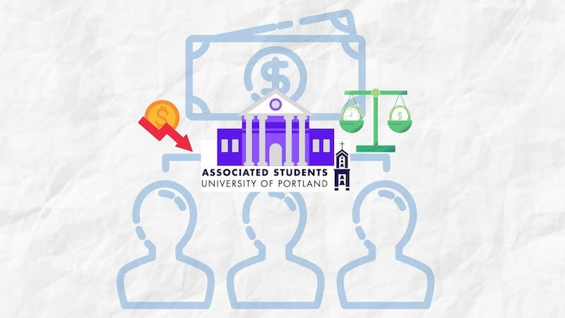 With an entire academic year being primarily online, club spending decreased severely. ASUP has made some changes to the club budgeting process in an attempt to address the changed financial scene. Canva by Lisa Erenstein