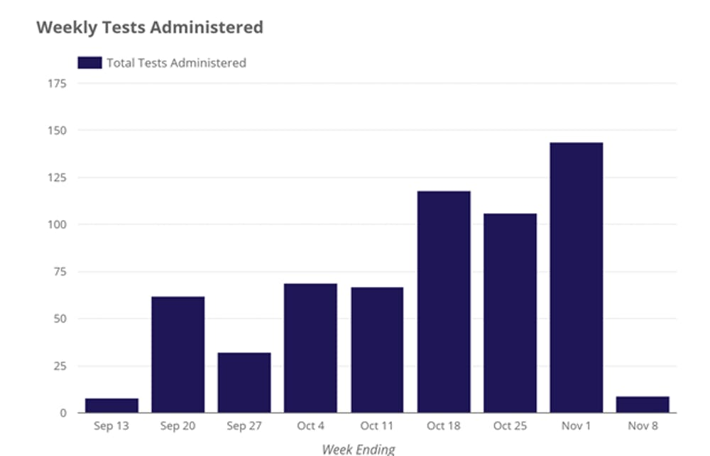 A screen shot of the dashboard graph showing weekly administered tests.