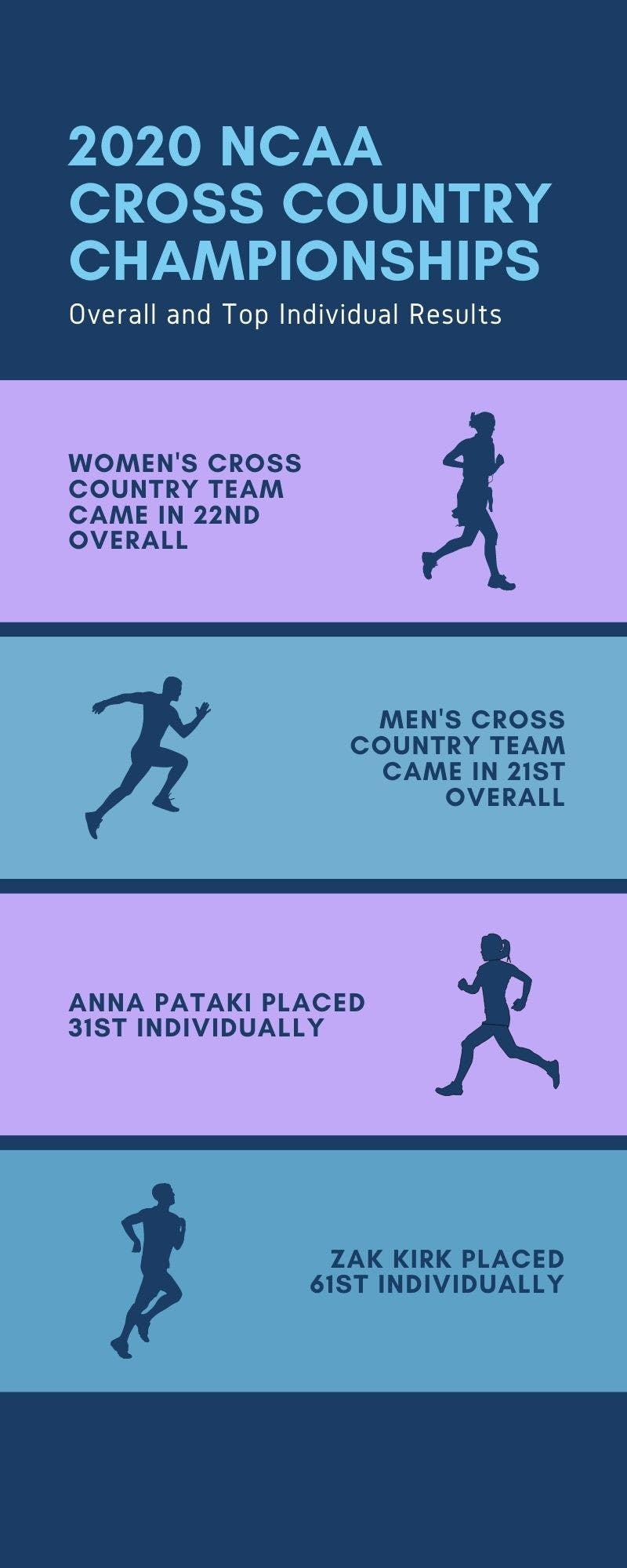 The results of the 2020 Cross Country Championships. Canva by Jennifer Ng.