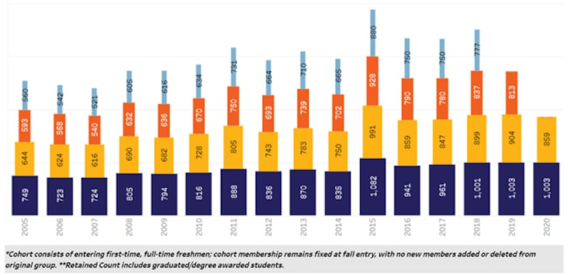 Official Fall 10th day undergraduate retention funnel headcounts from The University of Portland's Office of Institutional Research.
