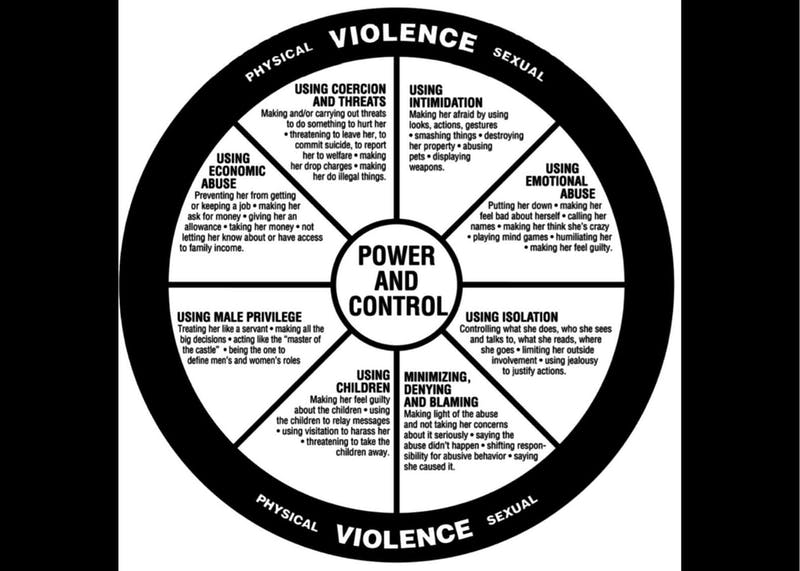 The Power and Abuse Wheel is a tool for understanding the patterns of abusive behaviors. Image courtesy of Anonymous.