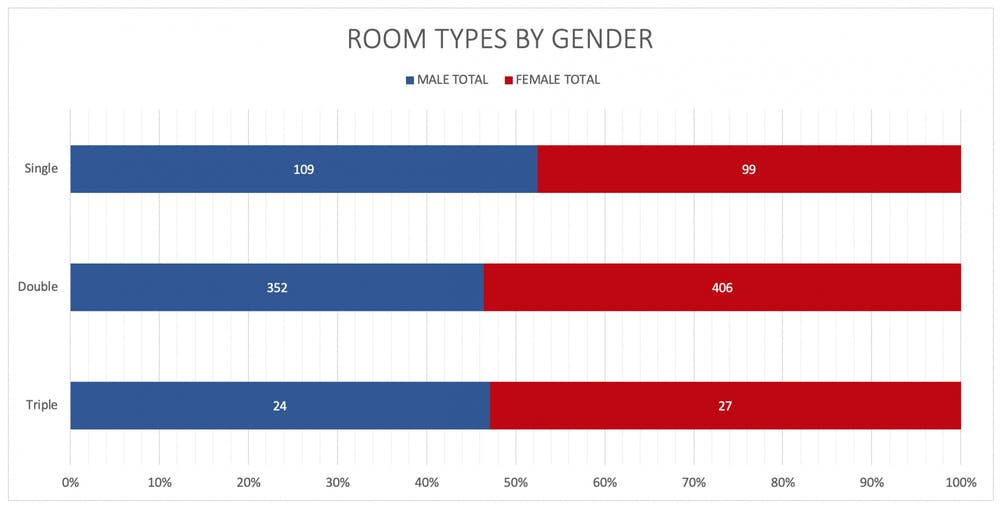 <p>Fig. 1: A breakdown of available spots in UR upperclassmen residence halls for the 2020-21 academic year, by room occupancy and gender.</p>